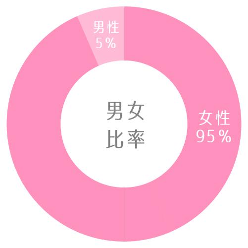 アクティブ男女比率グラフ