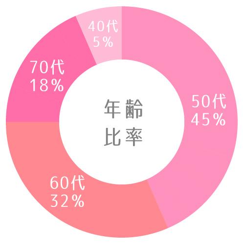 アクティブ年齢比率グラフ